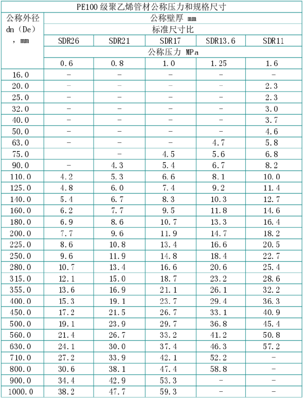 国标PE管材规格.png